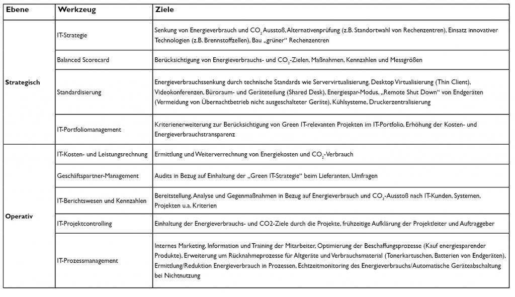 Abbildung 1: Balanced Scorecard mit Nachhaltigkeitszielen im IT-Controlling