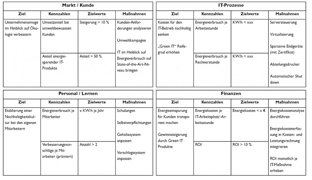 Tabelle 1: Nachhaltige Ziele im IT-Controlling