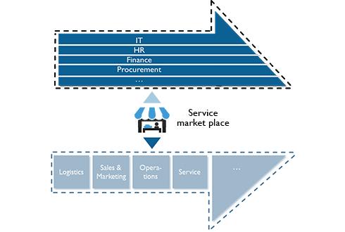 Service market overview