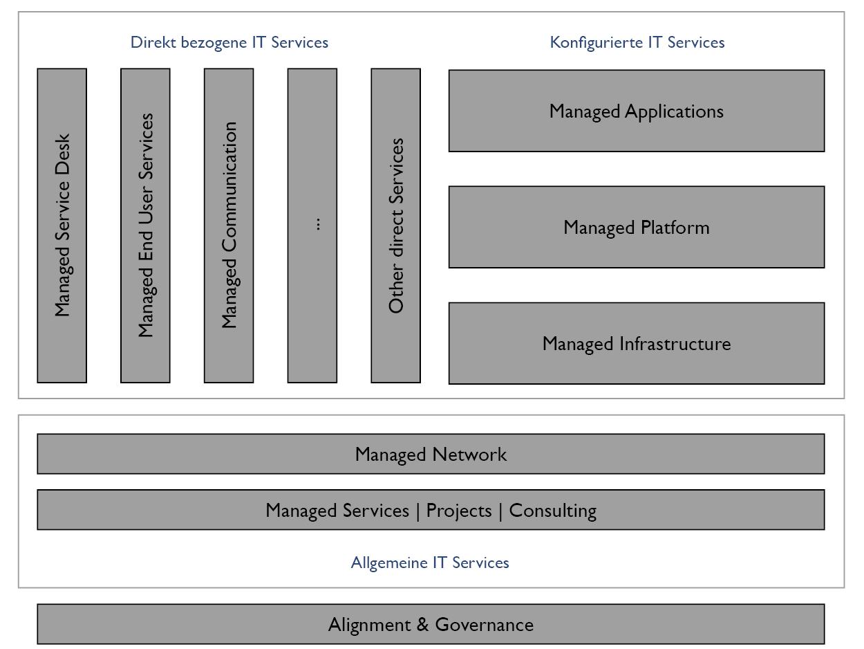 Abbildung 2: Service Stack