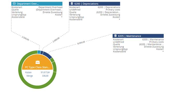 Visualisierung der Beziehungsmatrix entlang der Wertschöpfungskette
