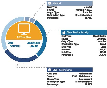 ITFM Software Visual Service Analyzer