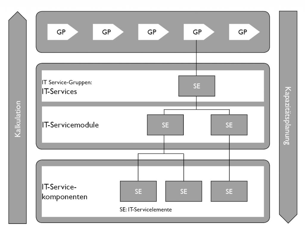 Abbildung 1: Service-Struktur- und Planungsmodell
